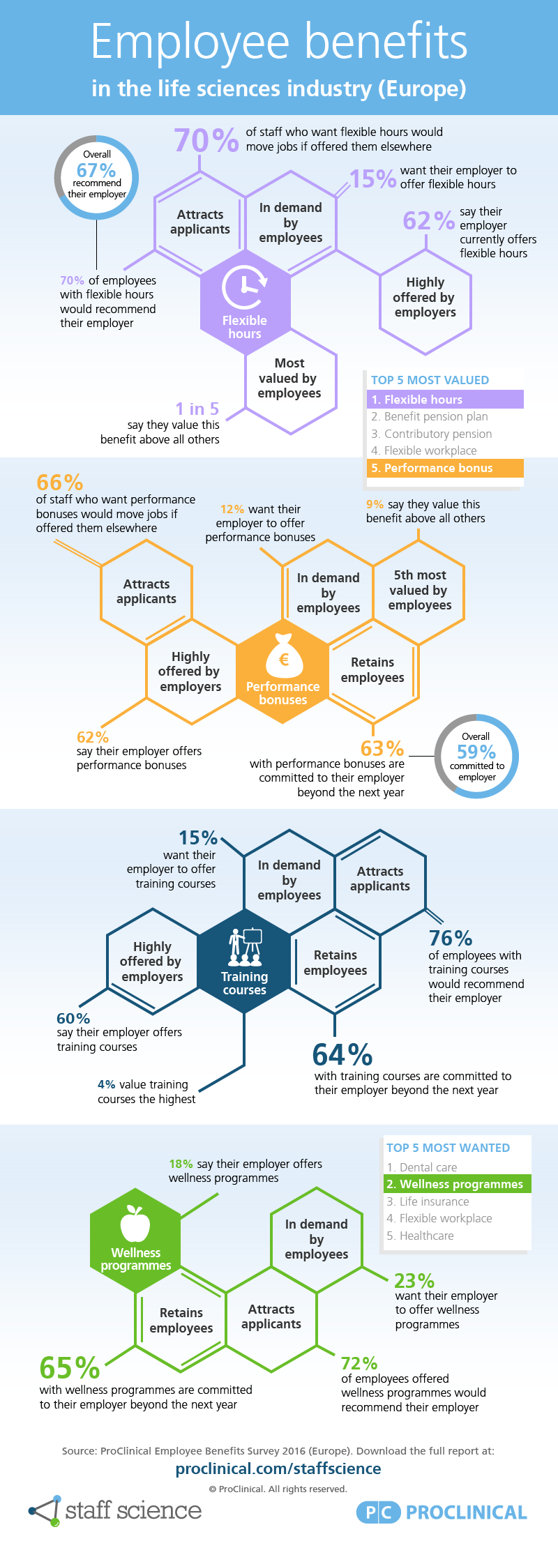 employee-benefits-infographic-europe-lifesciences.png
