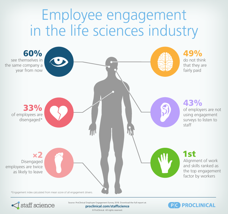 employee-engagement-life-sciences-infographic.png